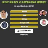 Javier Guemez vs Antonio Rios Martinez h2h player stats