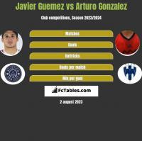 Javier Guemez vs Arturo Gonzalez h2h player stats