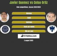Javier Guemez vs Celso Ortiz h2h player stats