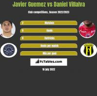 Javier Guemez vs Daniel Villalva h2h player stats
