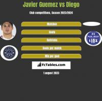 Javier Guemez vs Diego h2h player stats