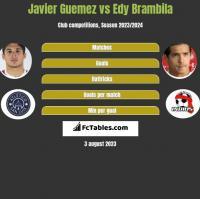 Javier Guemez vs Edy Brambila h2h player stats