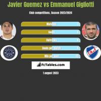 Javier Guemez vs Emmanuel Gigliotti h2h player stats