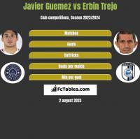 Javier Guemez vs Erbin Trejo h2h player stats