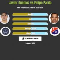 Javier Guemez vs Felipe Pardo h2h player stats