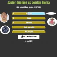 Javier Guemez vs Jordan Sierra h2h player stats