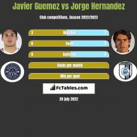 Javier Guemez vs Jorge Hernandez h2h player stats