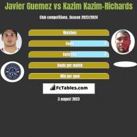 Javier Guemez vs Kazim Kazim-Richards h2h player stats