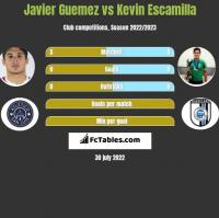 Javier Guemez vs Kevin Escamilla h2h player stats