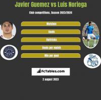 Javier Guemez vs Luis Noriega h2h player stats