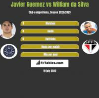 Javier Guemez vs William da Silva h2h player stats
