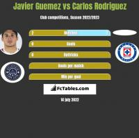 Javier Guemez vs Carlos Rodriguez h2h player stats