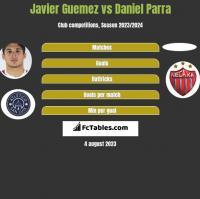 Javier Guemez vs Daniel Parra h2h player stats