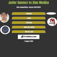 Javier Guemez vs Alan Medina h2h player stats