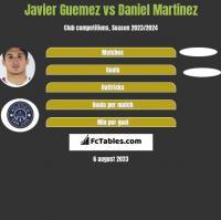 Javier Guemez vs Daniel Martinez h2h player stats