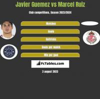 Javier Guemez vs Marcel Ruiz h2h player stats