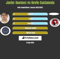 Javier Guemez vs Kevin Castaneda h2h player stats