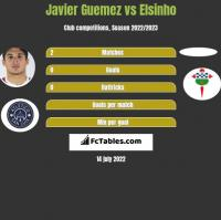 Javier Guemez vs Elsinho h2h player stats