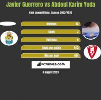 Javier Guerrero vs Abdoul Karim Yoda h2h player stats