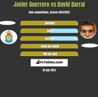 Javier Guerrero vs David Barral h2h player stats