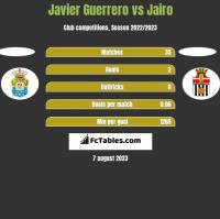 Javier Guerrero vs Jairo h2h player stats