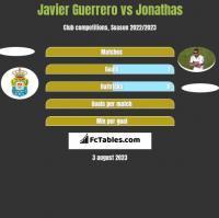 Javier Guerrero vs Jonathas h2h player stats