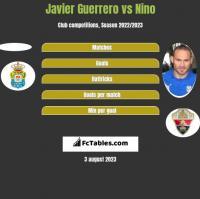 Javier Guerrero vs Nino h2h player stats