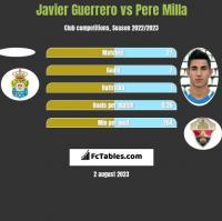 Javier Guerrero vs Pere Milla h2h player stats