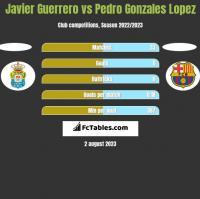 Javier Guerrero vs Pedro Gonzales Lopez h2h player stats