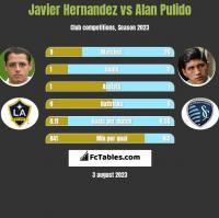 Javier Hernandez vs Alan Pulido h2h player stats