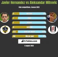 Javier Hernandez vs Aleksandar Mitrovic h2h player stats