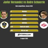 Javier Hernandez vs Andre Schuerrle h2h player stats