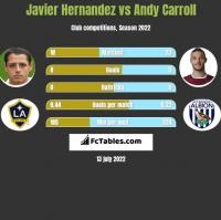 Javier Hernandez vs Andy Carroll h2h player stats