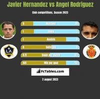 Javier Hernandez vs Angel Rodriguez h2h player stats