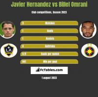 Javier Hernandez vs Billel Omrani h2h player stats