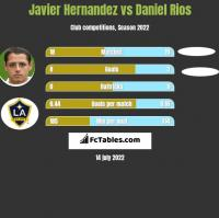 Javier Hernandez vs Daniel Rios h2h player stats