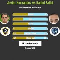 Javier Hernandez vs Daniel Salloi h2h player stats