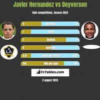 Javier Hernandez vs Deyverson h2h player stats