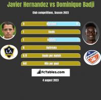 Javier Hernandez vs Dominique Badji h2h player stats
