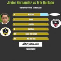 Javier Hernandez vs Erik Hurtado h2h player stats