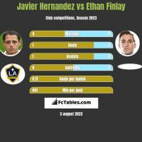 Javier Hernandez vs Ethan Finlay h2h player stats