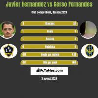 Javier Hernandez vs Gerso Fernandes h2h player stats