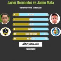 Javier Hernandez vs Jaime Mata h2h player stats