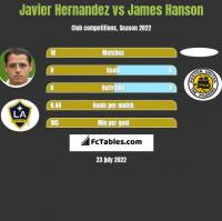 Javier Hernandez vs James Hanson h2h player stats