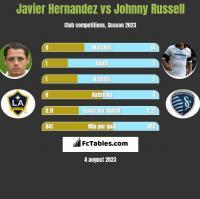 Javier Hernandez vs Johnny Russell h2h player stats