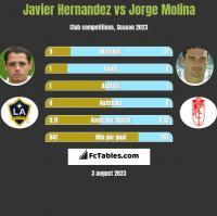 Javier Hernandez vs Jorge Molina h2h player stats