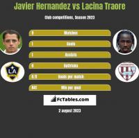 Javier Hernandez vs Lacina Traore h2h player stats