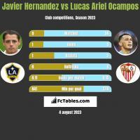Javier Hernandez vs Lucas Ariel Ocampos h2h player stats