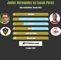 Javier Hernandez vs Lucas Perez h2h player stats