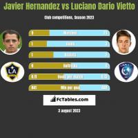 Javier Hernandez vs Luciano Dario Vietto h2h player stats